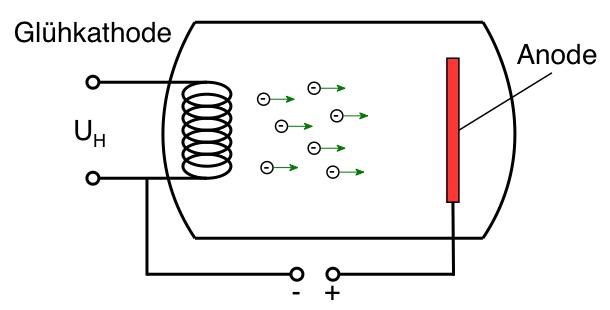 Hochvakuum-Diode Glühelektrischer Effekt