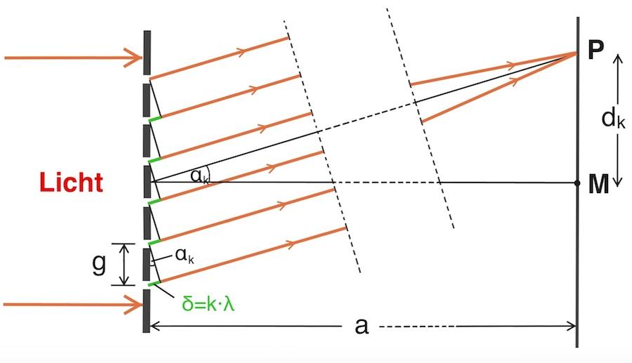 Interferenz am optischen Gitter